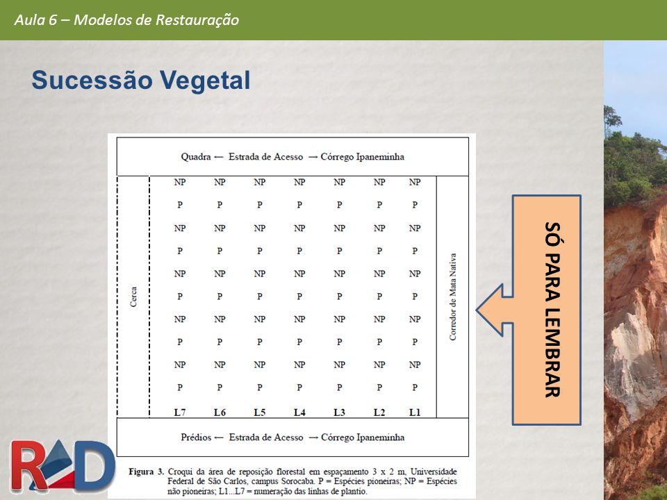 SÓ PARA LEMBRAR Aula 6 – Modelos de Restauração Sucessão Vegetal