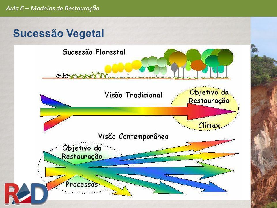 Aula 6 – Modelos de Restauração Sucessão Vegetal