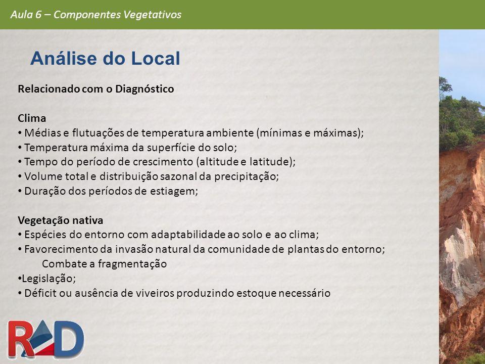 Relacionado com o Diagnóstico Clima Médias e flutuações de temperatura ambiente (mínimas e máximas); Temperatura máxima da superfície do solo; Tempo d