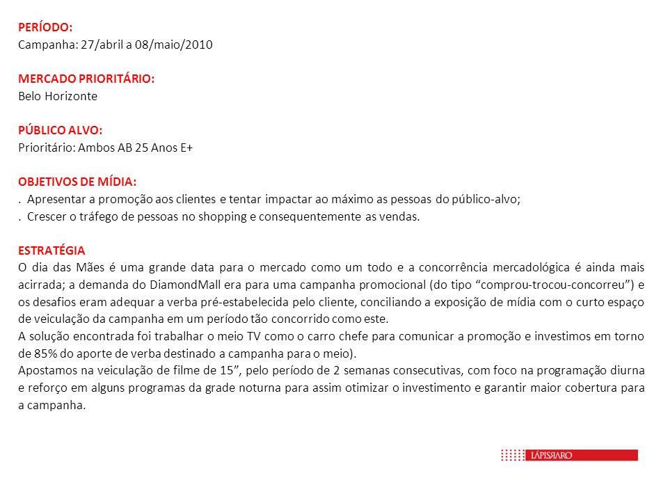 PERÍODO: Campanha: 27/abril a 08/maio/2010 MERCADO PRIORITÁRIO: Belo Horizonte PÚBLICO ALVO: Prioritário: Ambos AB 25 Anos E+ OBJETIVOS DE MÍDIA:. Apr