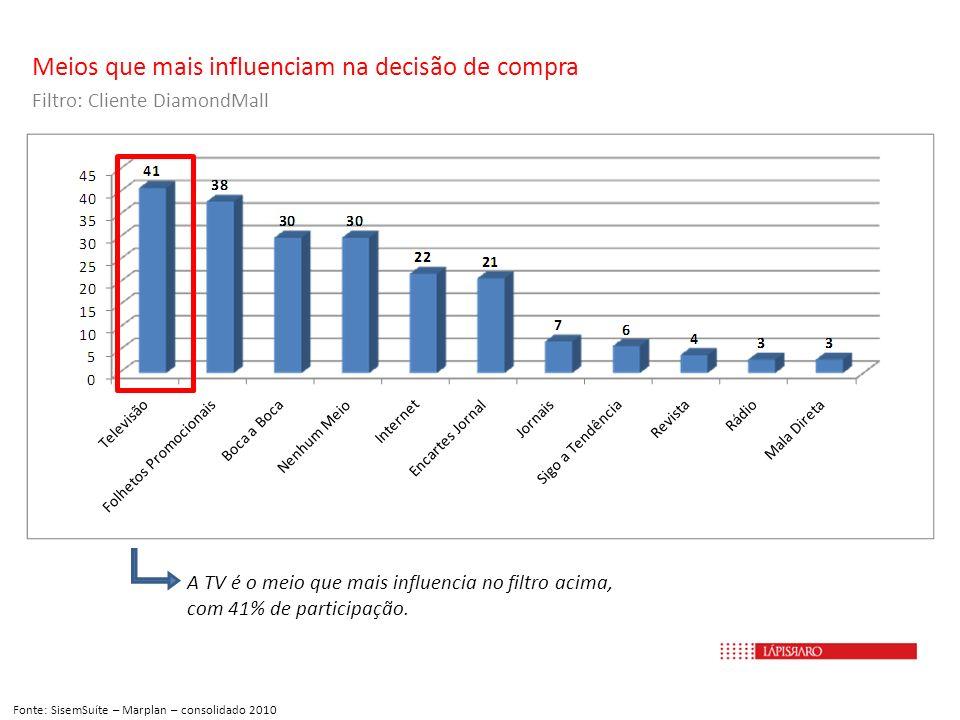 Meios que mais influenciam na decisão de compra Filtro: Cliente DiamondMall Fonte: SisemSuíte – Marplan – consolidado 2010 A TV é o meio que mais infl