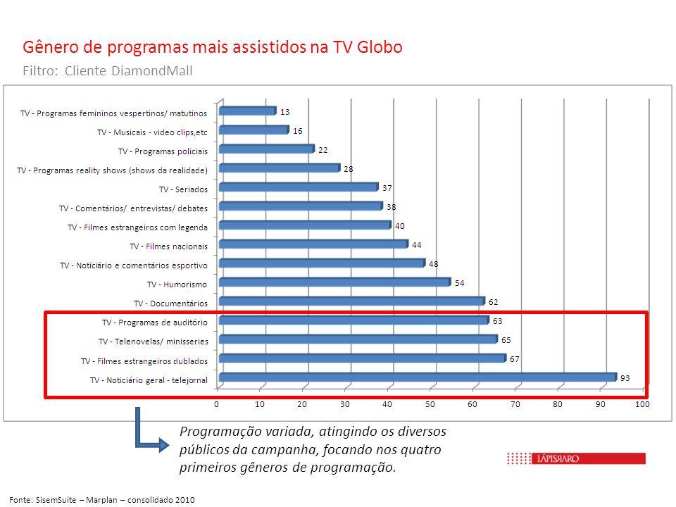 Gênero de programas mais assistidos na TV Globo Filtro: Cliente DiamondMall Fonte: SisemSuíte – Marplan – consolidado 2010 Programação variada, atingi