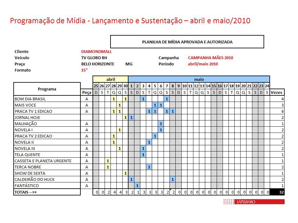 Programação de Mídia - Lançamento e Sustentação – abril e maio/2010