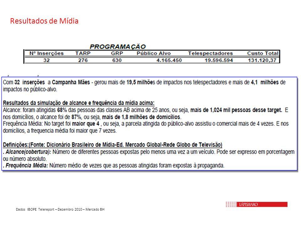 Resultados de Mídia Dados IBOPE Telereport – Dezembro 2010 – Mercado BH