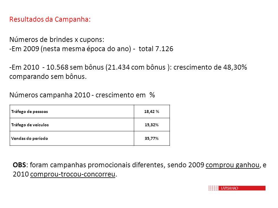 Resultados da Campanha: Números de brindes x cupons: -Em 2009 (nesta mesma época do ano) - total 7.126 -Em 2010 - 10.568 sem bônus (21.434 com bônus )