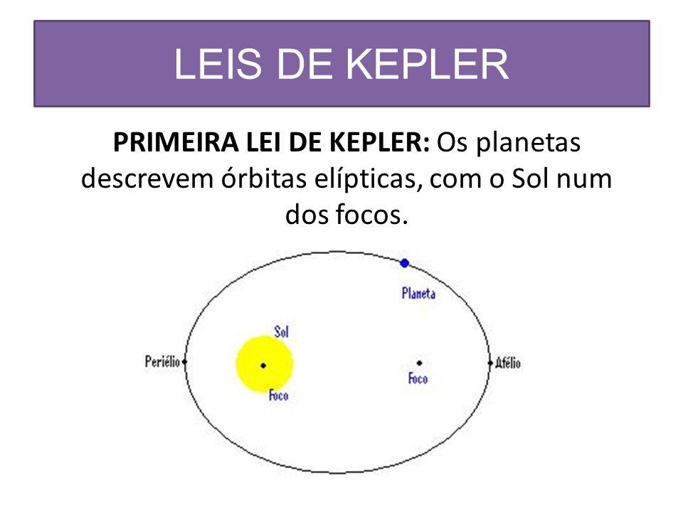 SEGUNDA LEI DE KEPLER O raio que liga um planeta ao Sol descreve áreas iguais em tempos iguais (lei das áreas).