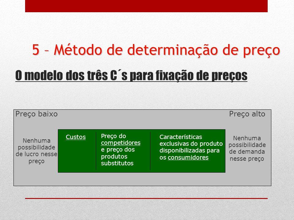 O modelo dos três C´s para fixação de preços Preço baixoPreço alto Nenhuma possibilidade de lucro nesse preço Nenhuma possibilidade de demanda nesse p