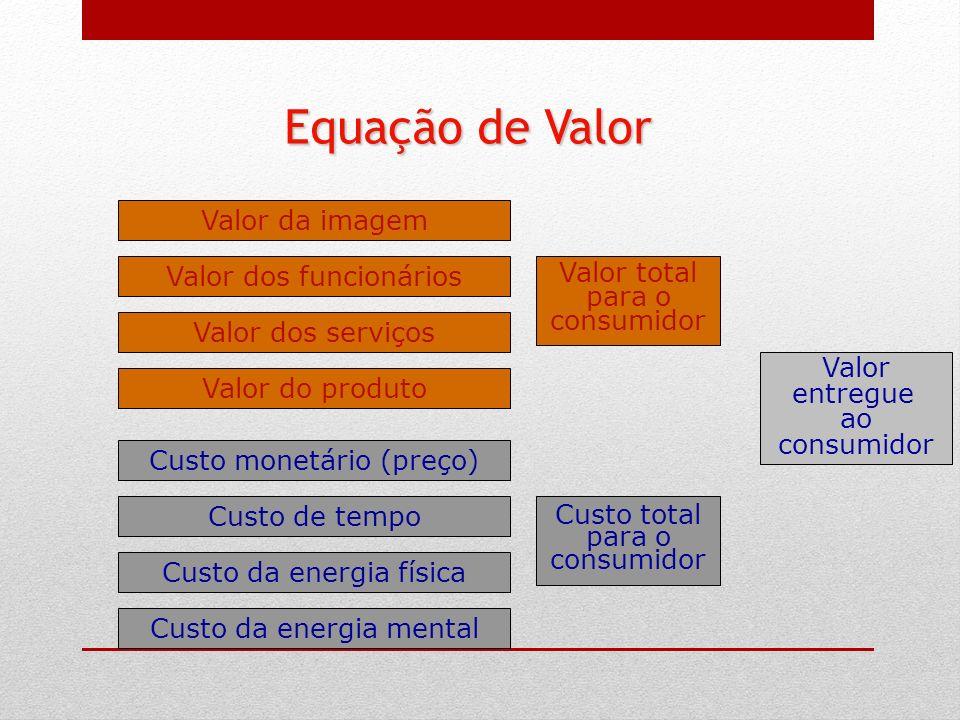 Valor dos funcionários Valor da imagem Valor dos serviços Valor do produto Custo monetário (preço) Custo de tempo Custo da energia física Custo da ene