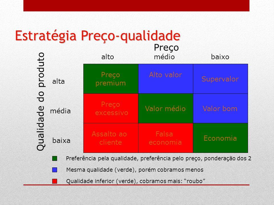 Preço premium Alto valor Supervalor Preço excessivo Valor médioValor bom Assalto ao cliente Falsa economia Economia Preço Qualidade do produto alta mé