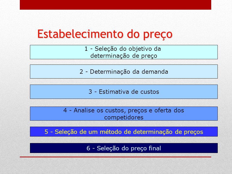 1 - Seleção do objetivo da determinação de preço 2 - Determinação da demanda 3 - Estimativa de custos 4 - Analise os custos, preços e oferta dos compe