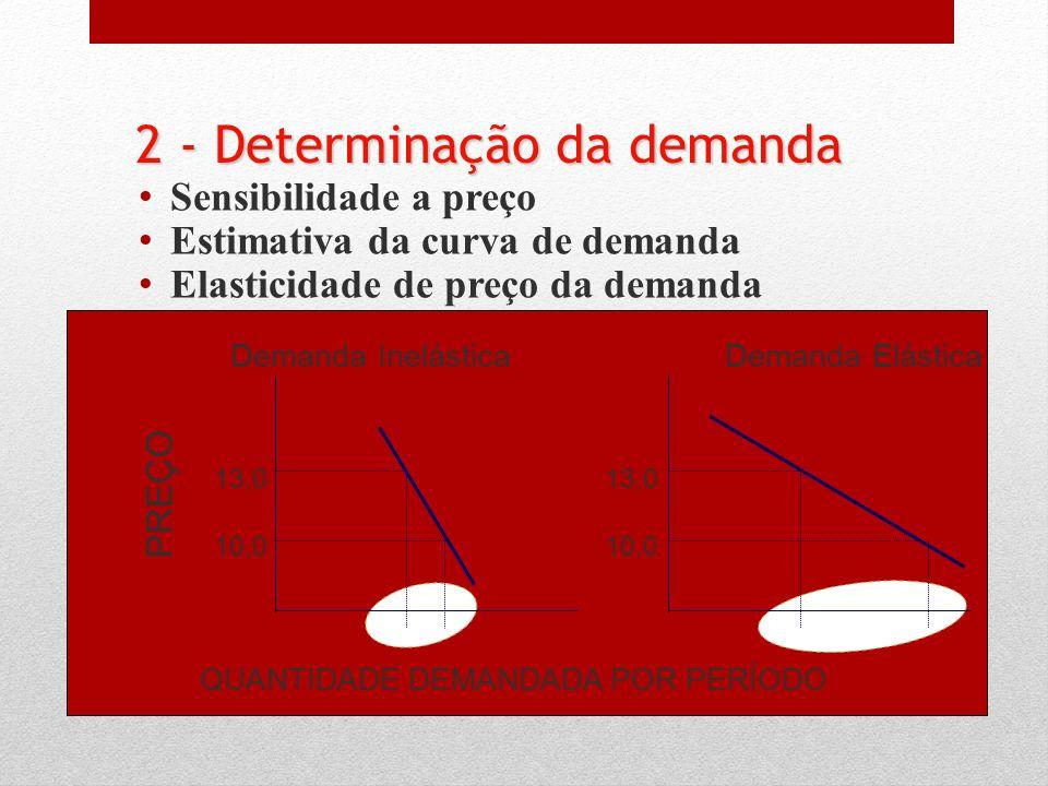 Sensibilidade a preço Estimativa da curva de demanda Elasticidade de preço da demanda Demanda InelásticaDemanda Elástica QUANTIDADE DEMANDADA POR PERÍ