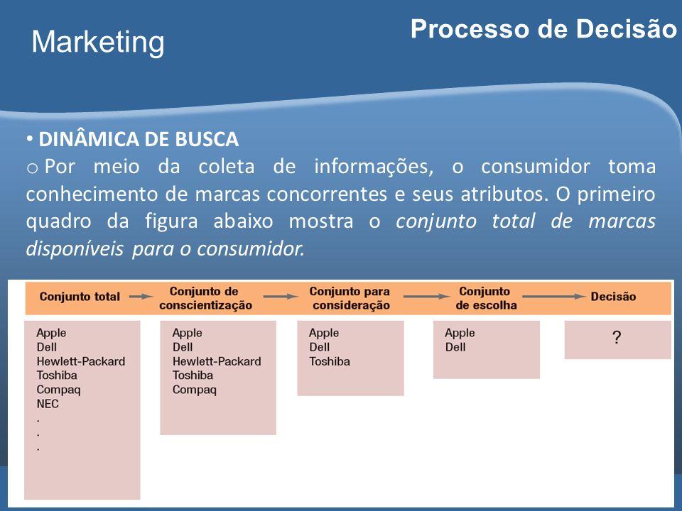 Carlos Freire 2014 Marketing Processo de Decisão DINÂMICA DE BUSCA o Por meio da coleta de informações, o consumidor toma conhecimento de marcas conco