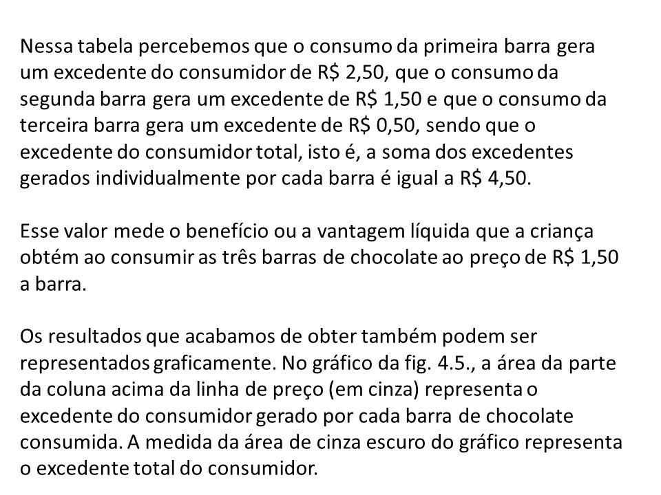 Nessa tabela percebemos que o consumo da primeira barra gera um excedente do consumidor de R$ 2,50, que o consumo da segunda barra gera um excedente de R$ 1,50 e que o consumo da terceira barra gera um excedente de R$ 0,50, sendo que o excedente do consumidor total, isto é, a soma dos excedentes gerados individualmente por cada barra é igual a R$ 4,50.