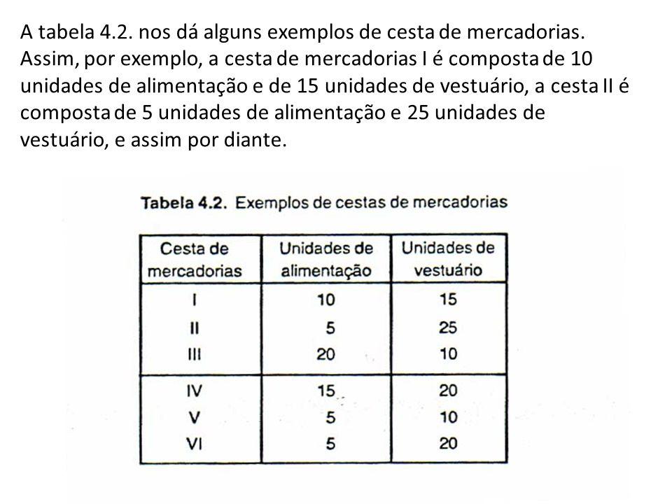 A tabela 4.2. nos dá alguns exemplos de cesta de mercadorias. Assim, por exemplo, a cesta de mercadorias I é composta de 10 unidades de alimentação e
