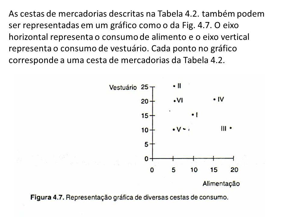 As cestas de mercadorias descritas na Tabela 4.2. também podem ser representadas em um gráfico como o da Fig. 4.7. O eixo horizontal representa o cons