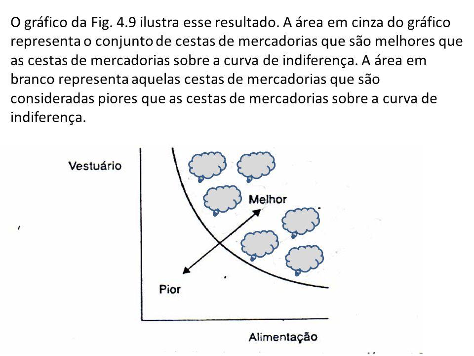 O gráfico da Fig. 4.9 ilustra esse resultado. A área em cinza do gráfico representa o conjunto de cestas de mercadorias que são melhores que as cestas