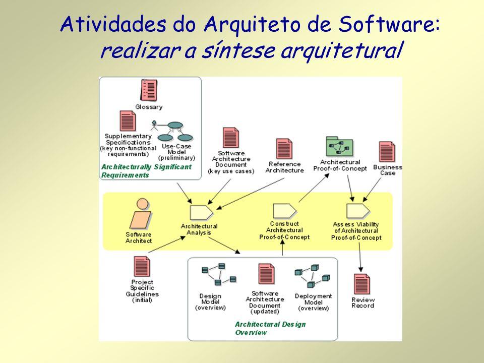 Atividades do Arquiteto de Software: realizar a síntese arquitetural