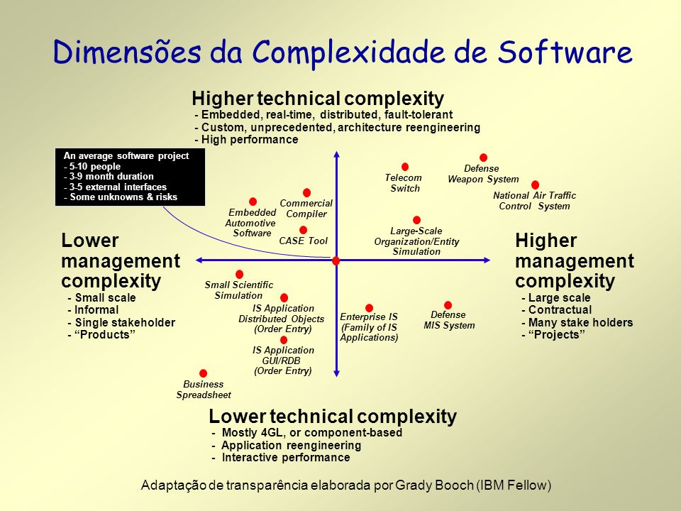 Dimensões da Complexidade de Software Higher technical complexity - Embedded, real-time, distributed, fault-tolerant - Custom, unprecedented, architecture reengineering - High performance Lower technical complexity - Mostly 4GL, or component-based - Application reengineering - Interactive performance Higher management complexity - Large scale - Contractual - Many stake holders - Projects Lower management complexity - Small scale - Informal - Single stakeholder - Products Defense MIS System Defense Weapon System Telecom Switch CASE Tool National Air Traffic Control System Enterprise IS (Family of IS Applications) Commercial Compiler Business Spreadsheet IS Application Distributed Objects (Order Entry) Small Scientific Simulation Large-Scale Organization/Entity Simulation An average software project - 5-10 people - 3-9 month duration - 3-5 external interfaces - Some unknowns & risks Embedded Automotive Software IS Application GUI/RDB (Order Entry) Adaptação de transparência elaborada por Grady Booch (IBM Fellow)