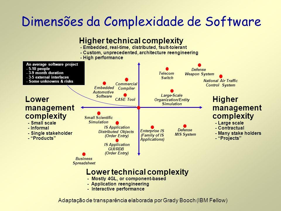 Por que é necessário definir a Arquitetura de um Software.