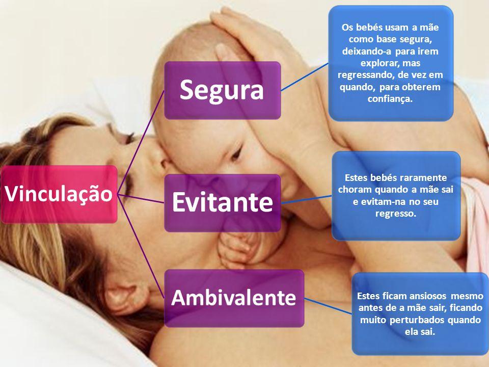 Vinculação Segura Os bebés usam a mãe como base segura, deixando-a para irem explorar, mas regressando, de vez em quando, para obterem confiança. Evit