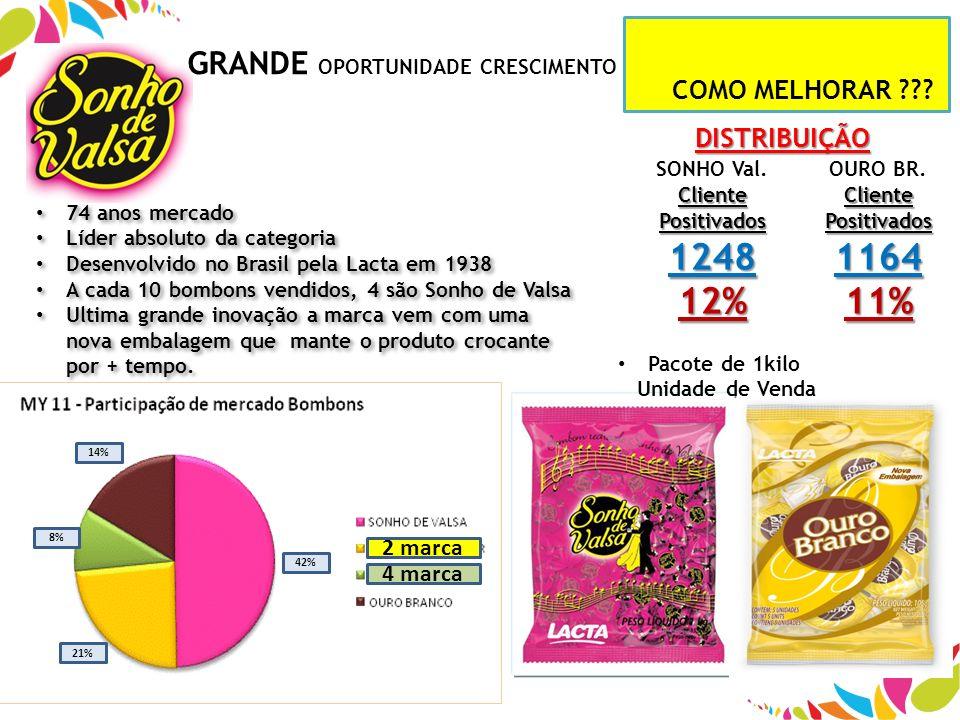 74 anos mercado Líder absoluto da categoria Desenvolvido no Brasil pela Lacta em 1938 A cada 10 bombons vendidos, 4 são Sonho de Valsa Ultima grande i
