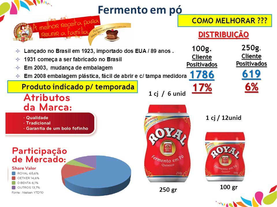 Lançado no Brasil em 1923, importado dos EUA / 89 anos. 1931 começa a ser fabricado no Brasil Em 2003, mudança de embalagem Em 2008 embalagem plástica