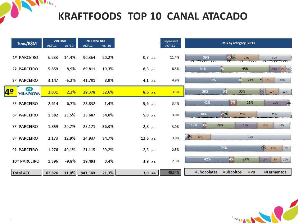 6 KRAFTFOODS TOP 10 CANAL ATACADO