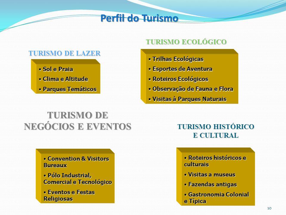 TURISMO HISTÓRICO E CULTURAL Roteiros históricos e culturais Roteiros históricos e culturais Visitas a museus Visitas a museus Fazendas antigas Fazend