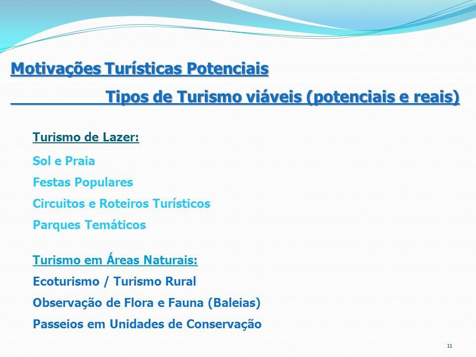 Motivações Turísticas Potenciais Tipos de Turismo viáveis (potenciais e reais) Turismo de Lazer: Sol e Praia Festas Populares Circuitos e Roteiros Tur