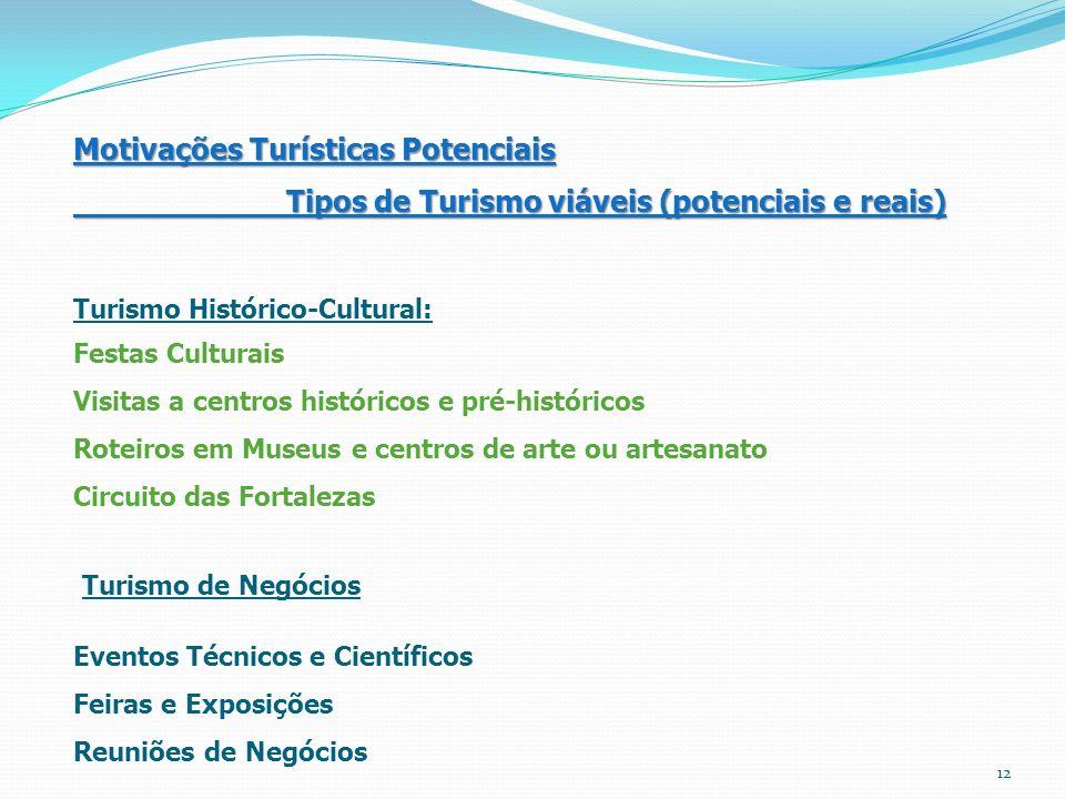 Motivações Turísticas Potenciais Tipos de Turismo viáveis (potenciais e reais) Turismo Histórico-Cultural: Festas Culturais Visitas a centros históric