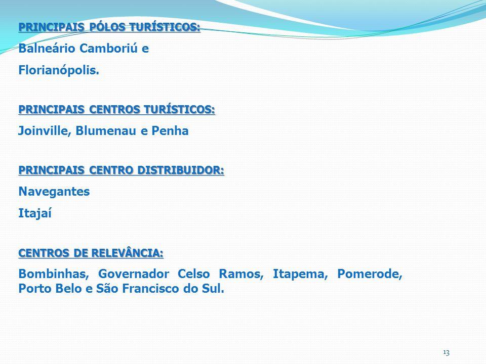 PRINCIPAIS PÓLOS TURÍSTICOS: Balneário Camboriú e Florianópolis. PRINCIPAIS CENTROS TURÍSTICOS: Joinville, Blumenau e Penha PRINCIPAIS CENTRO DISTRIBU