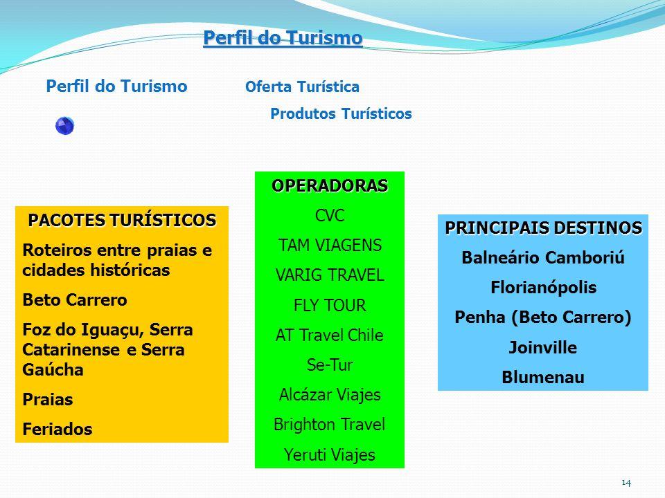 Perfil do Turismo Oferta Turística Produtos Turísticos PACOTES TURÍSTICOS Roteiros entre praias e cidades históricas Beto Carrero Foz do Iguaçu, Serra