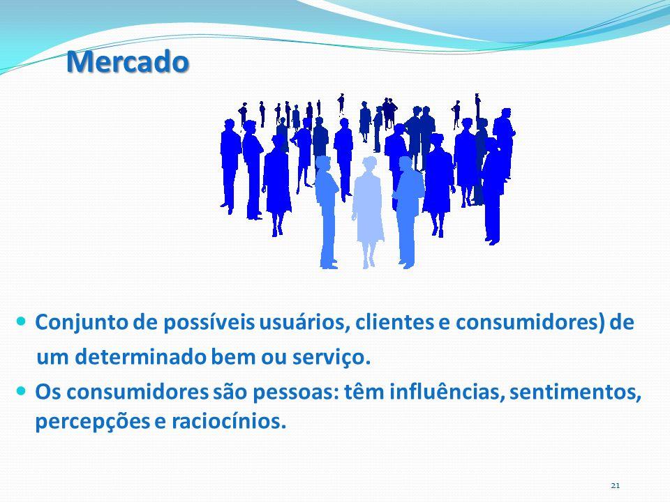 Mercado Conjunto de possíveis usuários, clientes e consumidores) de um determinado bem ou serviço. Os consumidores são pessoas: têm influências, senti