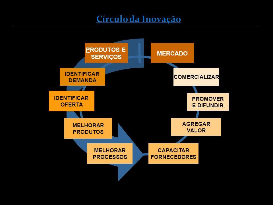 IDENTIFICAR OFERTA MELHORAR PRODUTOS MELHORAR PROCESSOS CAPACITAR FORNECEDORES AGREGAR VALOR PROMOVER E DIFUNDIR COMERCIALIZAR IDENTIFICAR DEMANDA PRODUTOS E SERVIÇOS MERCADO Círculo da Inovação