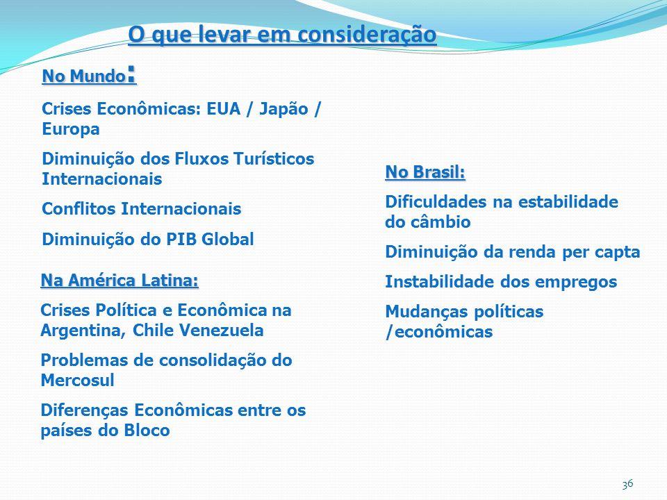 No Mundo : Crises Econômicas: EUA / Japão / Europa Diminuição dos Fluxos Turísticos Internacionais Conflitos Internacionais Diminuição do PIB Global O que levar em consideração Na América Latina: Crises Política e Econômica na Argentina, Chile Venezuela Problemas de consolidação do Mercosul Diferenças Econômicas entre os países do Bloco No Brasil: Dificuldades na estabilidade do câmbio Diminuição da renda per capta Instabilidade dos empregos Mudanças políticas /econômicas 36