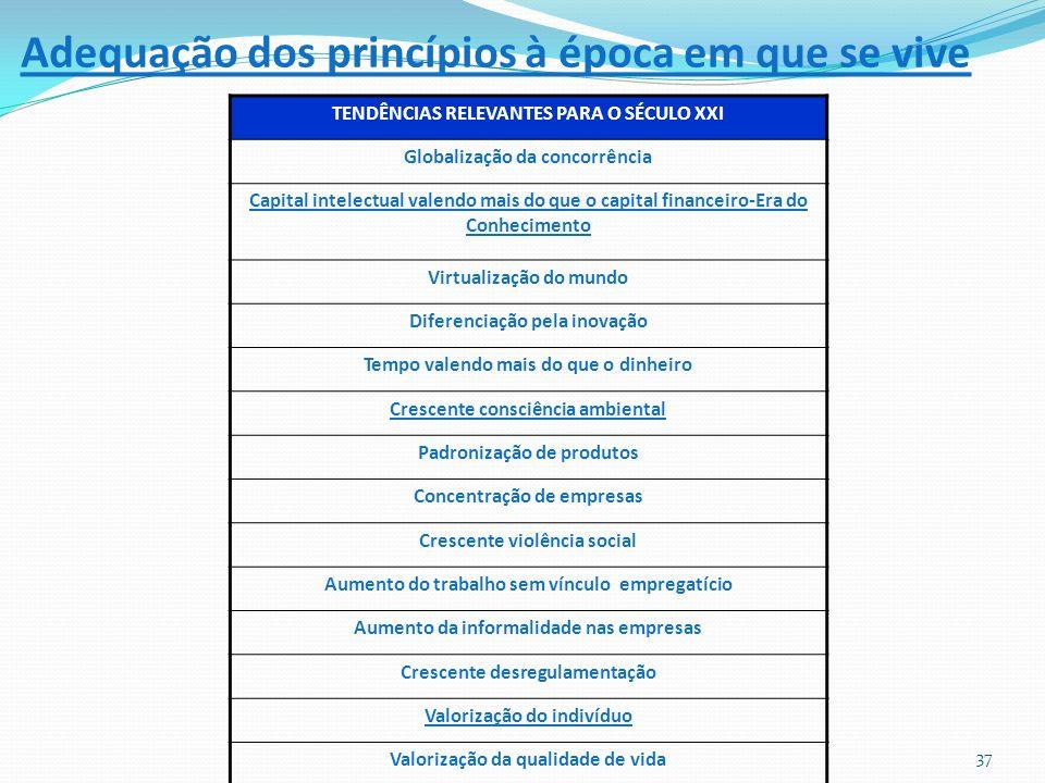 Adequação dos princípios à época em que se vive TENDÊNCIAS RELEVANTES PARA O SÉCULO XXI Globalização da concorrência Capital intelectual valendo mais