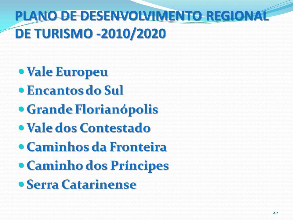 PLANO DE DESENVOLVIMENTO REGIONAL DE TURISMO -2010/2020 Vale Europeu Vale Europeu Encantos do Sul Encantos do Sul Grande Florianópolis Grande Florianó