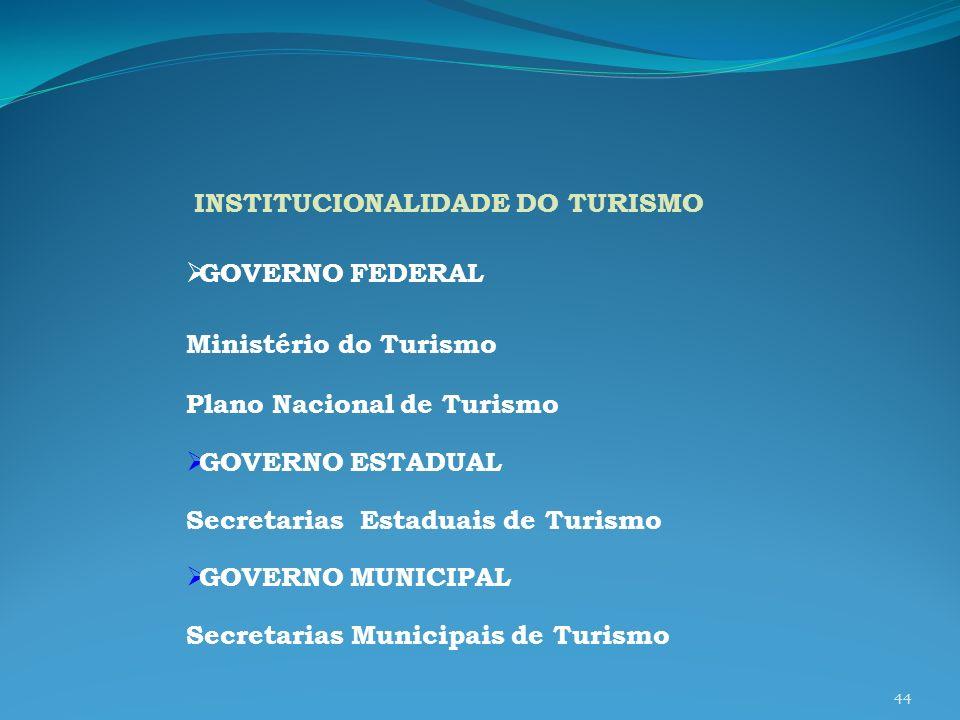 INSTITUCIONALIDADE DO TURISMO GOVERNO FEDERAL Ministério do Turismo Plano Nacional de Turismo GOVERNO ESTADUAL Secretarias Estaduais de Turismo GOVERN