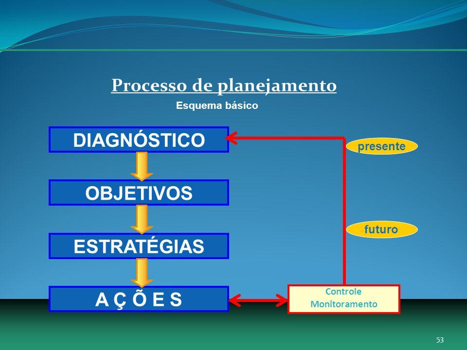 Processo de planejamento Esquema básico DIAGNÓSTICO OBJETIVOS ESTRATÉGIAS A Ç Õ E S Controle Monitoramento presente futuro 53