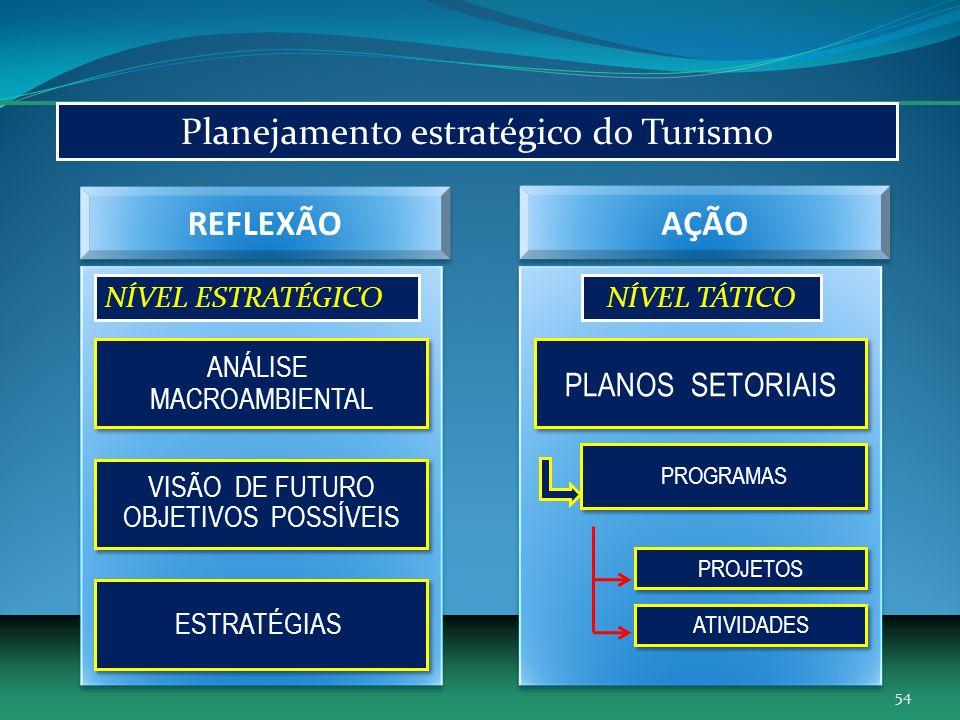 ANÁLISE MACROAMBIENTAL ANÁLISE MACROAMBIENTAL VISÃO DE FUTURO OBJETIVOS POSSÍVEIS VISÃO DE FUTURO OBJETIVOS POSSÍVEIS ESTRATÉGIAS NÍVEL ESTRATÉGICO PLANOS SETORIAIS PROGRAMAS PROJETOS NÍVEL TÁTICO Planejamento estratégico do Turismo ATIVIDADES REFLEXÃO AÇÃO 54
