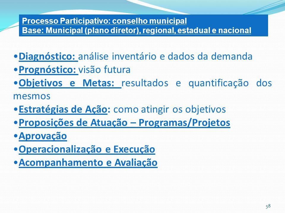 Diagnóstico: análise inventário e dados da demanda Prognóstico: visão futura Objetivos e Metas: resultados e quantificação dos mesmos Estratégias de A