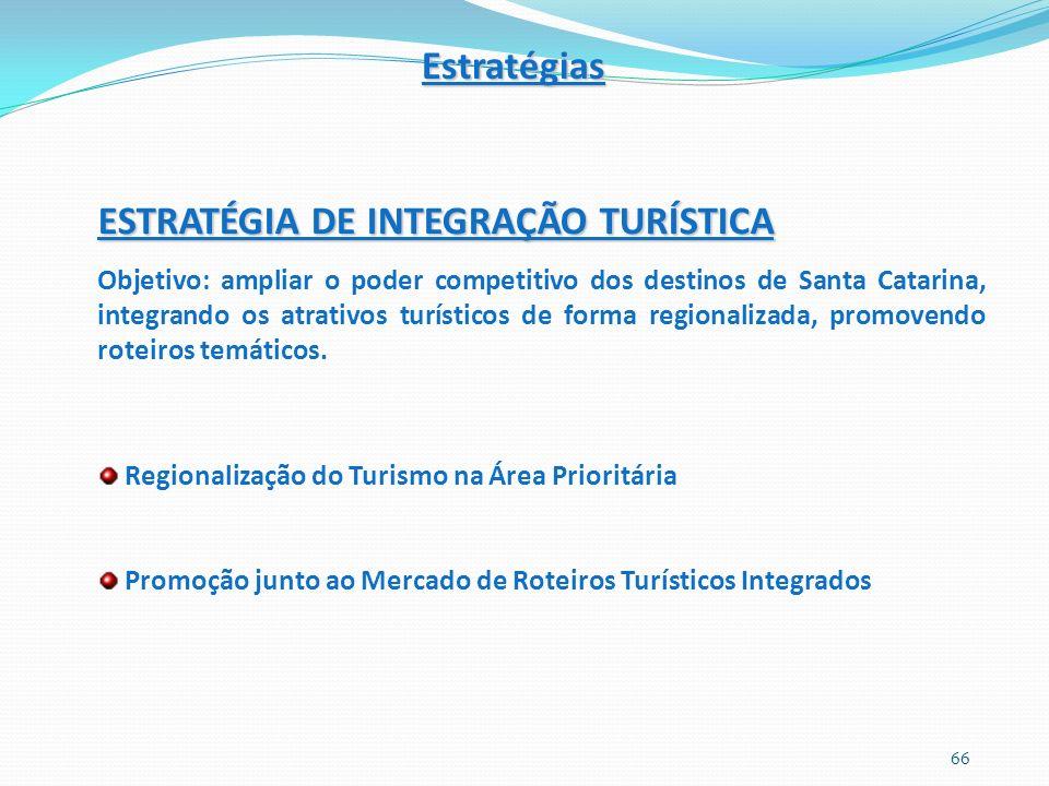 ESTRATÉGIA DE INTEGRAÇÃO TURÍSTICA Objetivo: ampliar o poder competitivo dos destinos de Santa Catarina, integrando os atrativos turísticos de forma regionalizada, promovendo roteiros temáticos.