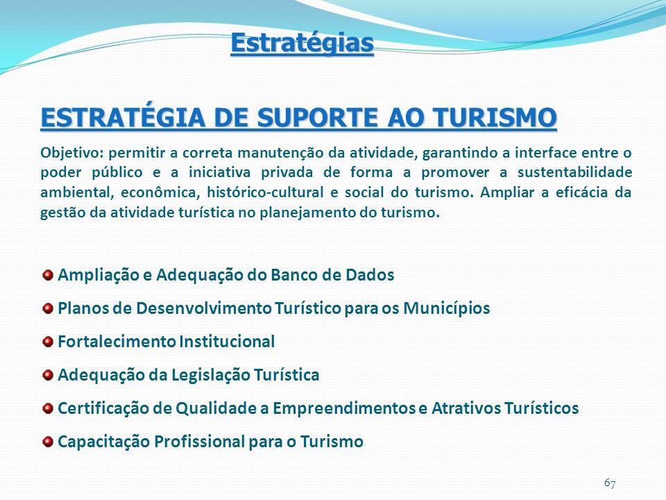 ESTRATÉGIA DE SUPORTE AO TURISMO Objetivo: permitir a correta manutenção da atividade, garantindo a interface entre o poder público e a iniciativa pri