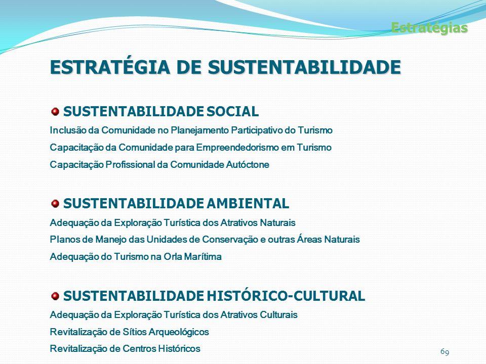Estratégias ESTRATÉGIA DE SUSTENTABILIDADE SUSTENTABILIDADE SOCIAL Inclusão da Comunidade no Planejamento Participativo do Turismo Capacitação da Comunidade para Empreendedorismo em Turismo Capacitação Profissional da Comunidade Autóctone SUSTENTABILIDADE AMBIENTAL Adequação da Exploração Turística dos Atrativos Naturais Planos de Manejo das Unidades de Conservação e outras Áreas Naturais Adequação do Turismo na Orla Marítima SUSTENTABILIDADE HISTÓRICO-CULTURAL Adequação da Exploração Turística dos Atrativos Culturais Revitalização de Sítios Arqueológicos Revitalização de Centros Históricos 69