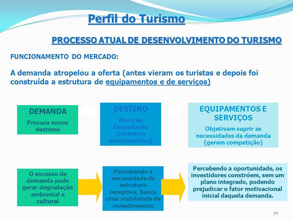 FUNCIONAMENTO DO MERCADO: A demanda atropelou a oferta (antes vieram os turistas e depois foi construída a estrutura de equipamentos e de serviços) DE