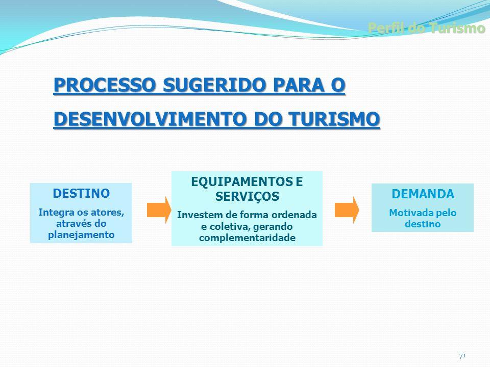 PROCESSO SUGERIDO PARA O DESENVOLVIMENTO DO TURISMO DEMANDA Motivada pelo destino DESTINO Integra os atores, através do planejamento EQUIPAMENTOS E SE