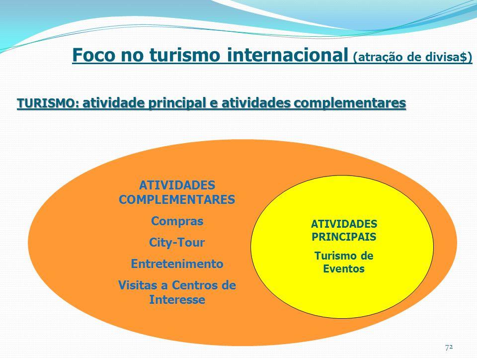 TURISMO: atividade principal e atividades complementares Foco no turismo internacional (atração de divisa$) ATIVIDADES COMPLEMENTARES Compras City-Tou
