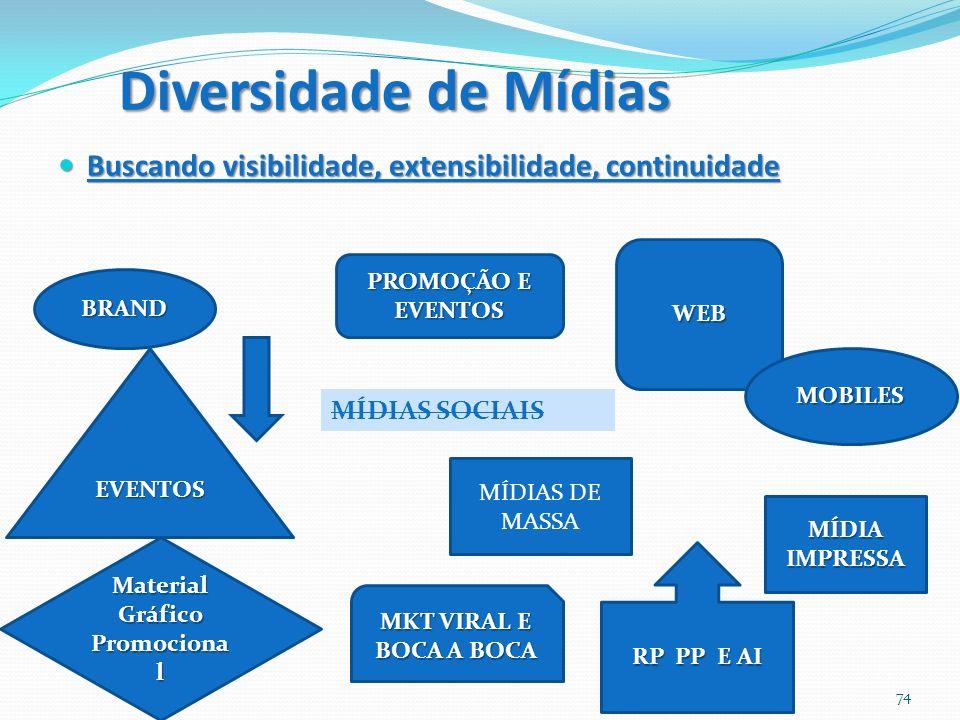 Diversidade de Mídias Buscando visibilidade, extensibilidade, continuidade Buscando visibilidade, extensibilidade, continuidade 74 MÍDIAS SOCIAIS WEB