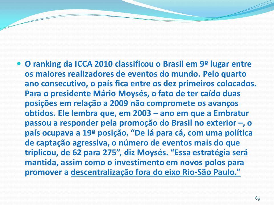 O ranking da ICCA 2010 classificou o Brasil em 9º lugar entre os maiores realizadores de eventos do mundo. Pelo quarto ano consecutivo, o país fica en