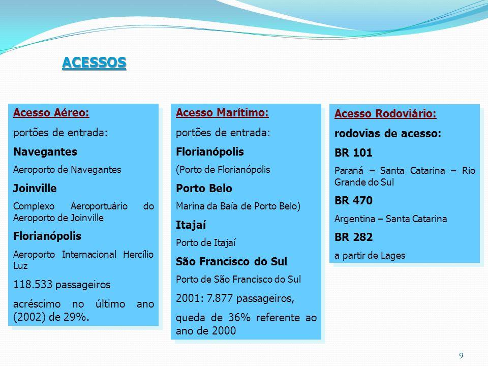 ACESSOS Acesso Aéreo: portões de entrada: Navegantes Aeroporto de Navegantes Joinville Complexo Aeroportuário do Aeroporto de Joinville Florianópolis Aeroporto Internacional Hercílio Luz 118.533 passageiros acréscimo no último ano (2002) de 29%.